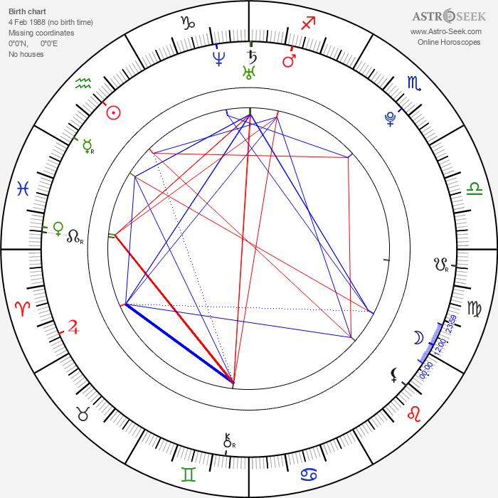 Ayano Matsumoto - Astrology Natal Birth Chart