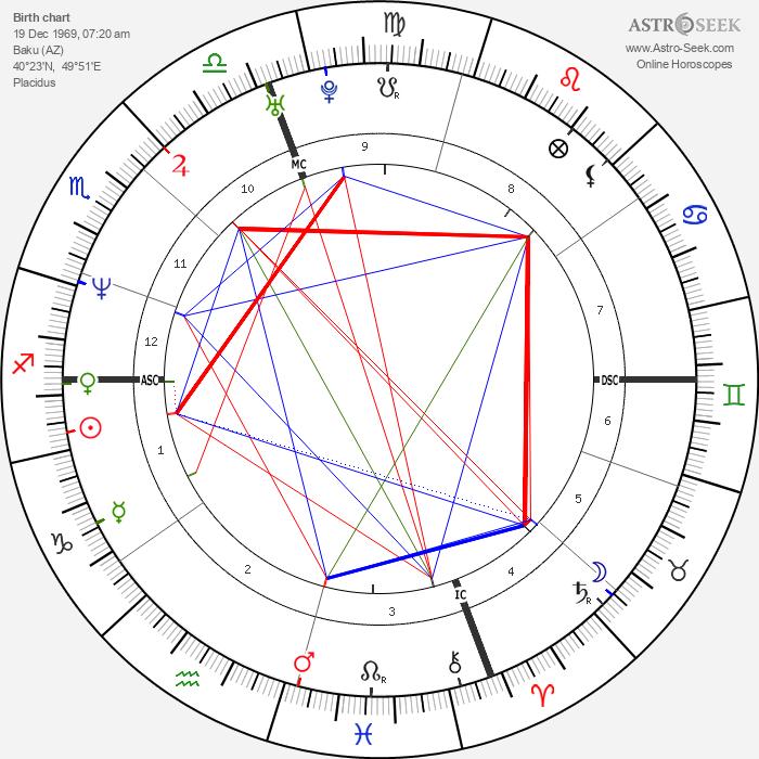 Aziza Mustafa Zadeh - Astrology Natal Birth Chart