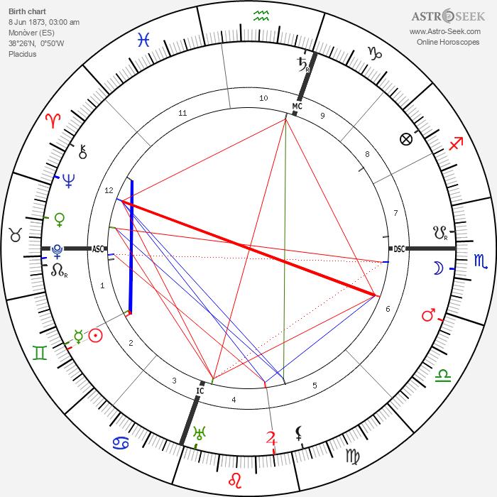 Azorin - Astrology Natal Birth Chart