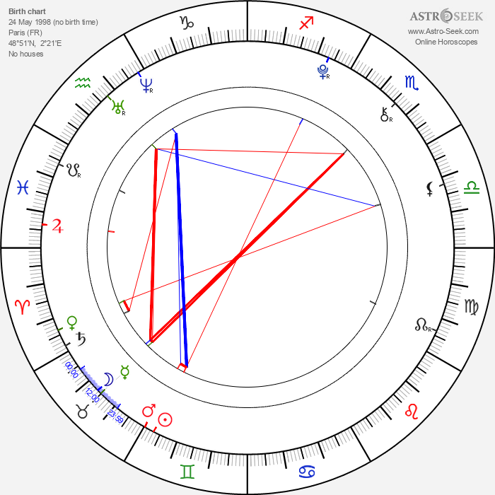 Azzedine Bouabba - Astrology Natal Birth Chart
