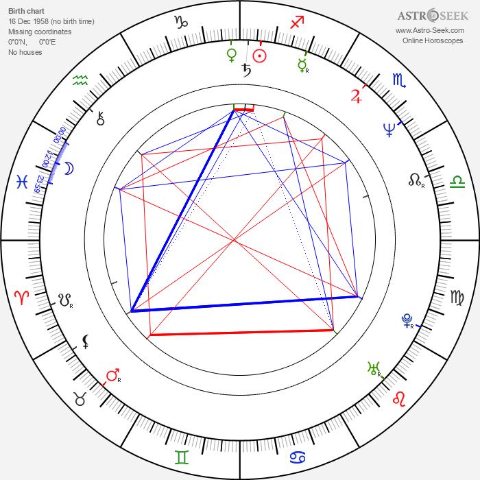 B. C O Ates - Astrology Natal Birth Chart