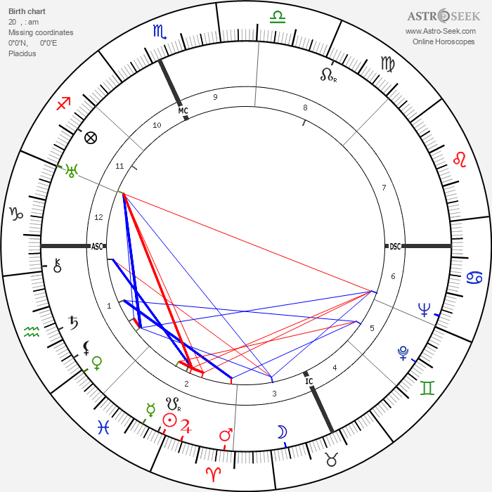 B. F. Skinner - Astrology Natal Birth Chart