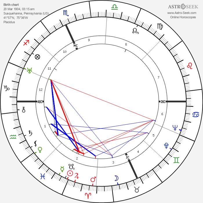 B. F. Skinner - Astrology Natal Birth Chart