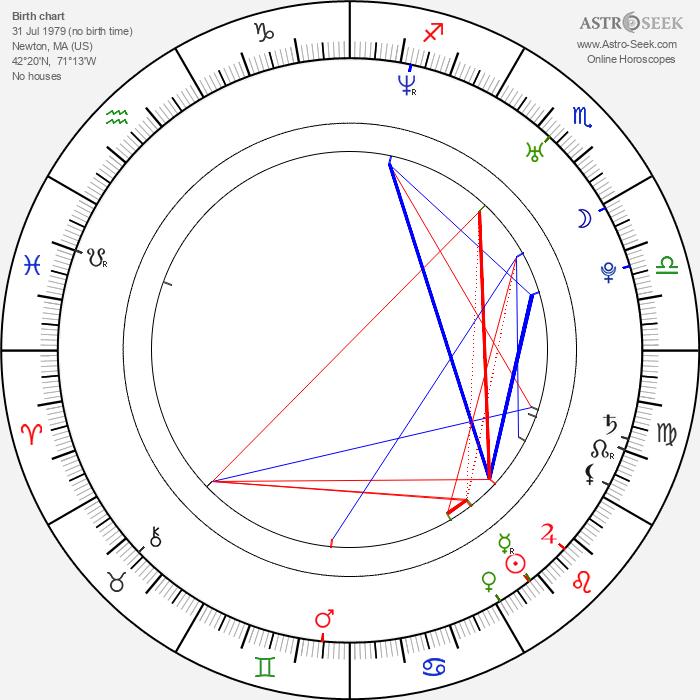 B. J. Novak - Astrology Natal Birth Chart