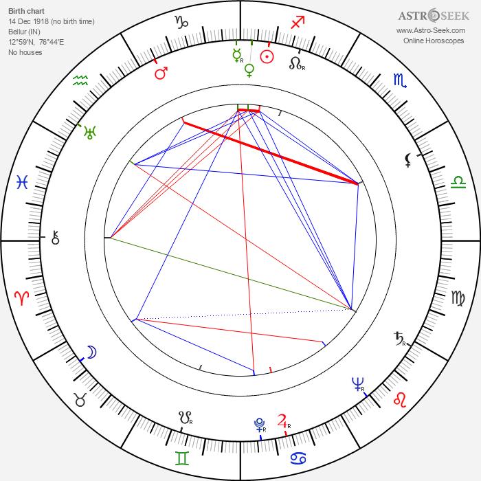 B. K. S. Iyengar - Astrology Natal Birth Chart