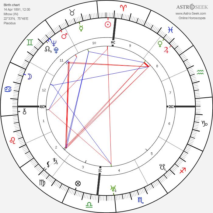 B. R. Ambedkar - Astrology Natal Birth Chart