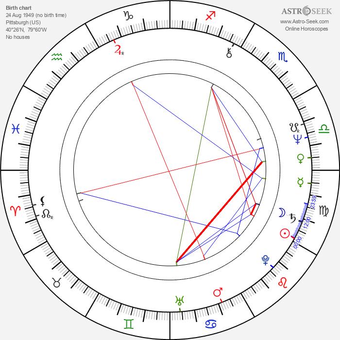 B. Smith - Astrology Natal Birth Chart