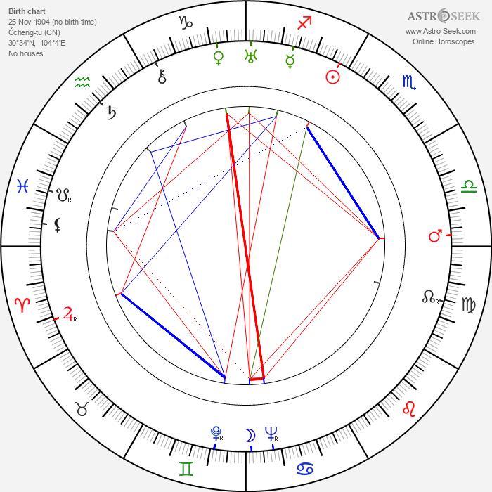 Ba Jin - Astrology Natal Birth Chart