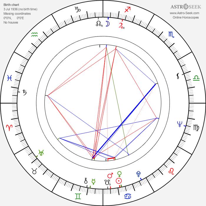 Baard Owe - Astrology Natal Birth Chart