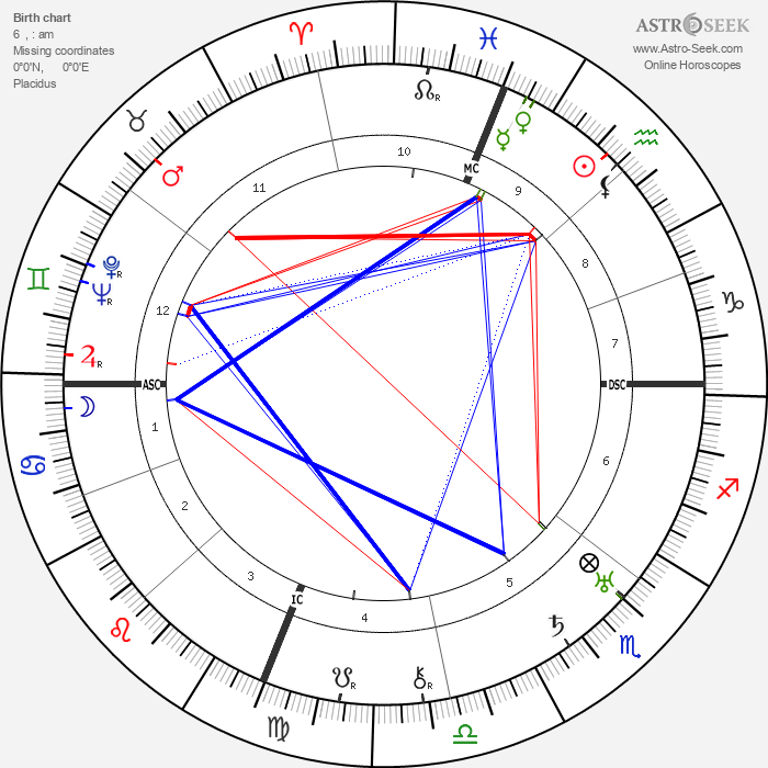 Babe Ruth - Astrology Natal Birth Chart