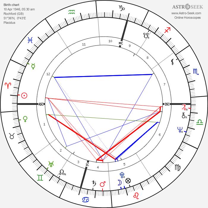 Babs Kirby - Astrology Natal Birth Chart