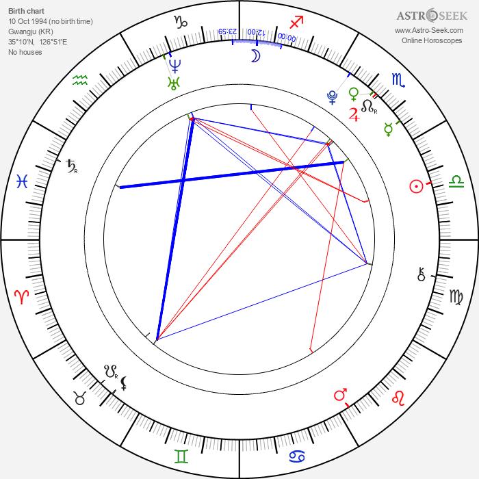 Bae Su Ji - Astrology Natal Birth Chart