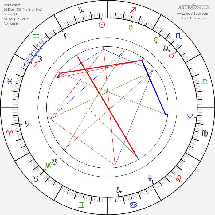 Bahram Beizai - Astrology Natal Birth Chart