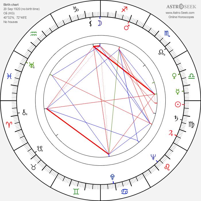 Baken Kydykeyeva - Astrology Natal Birth Chart