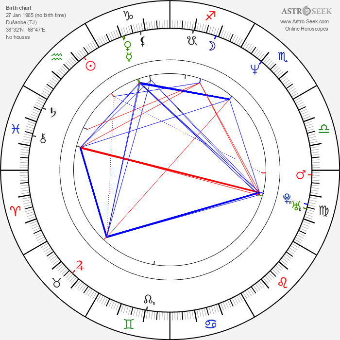 Bakhtyar Khudojnazarov - Astrology Natal Birth Chart