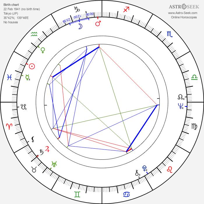 Baku Numata - Astrology Natal Birth Chart