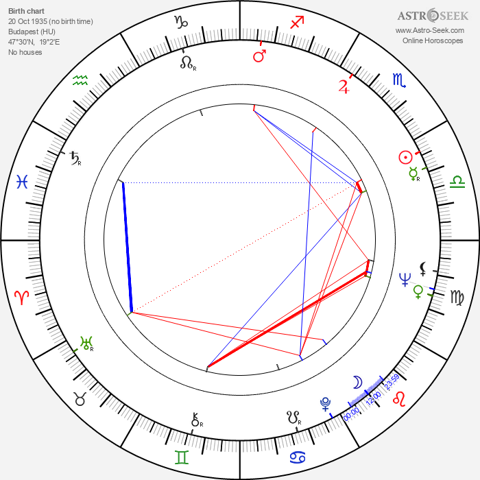 Balázs Szuhay - Astrology Natal Birth Chart