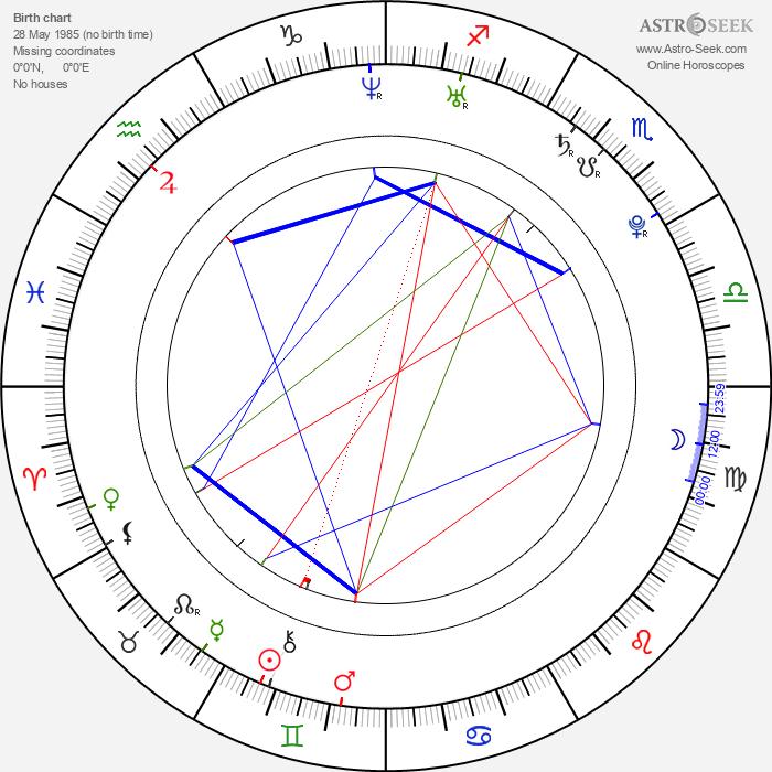 Bálint Antal - Astrology Natal Birth Chart