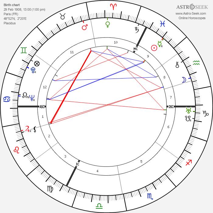 Balthus - Astrology Natal Birth Chart