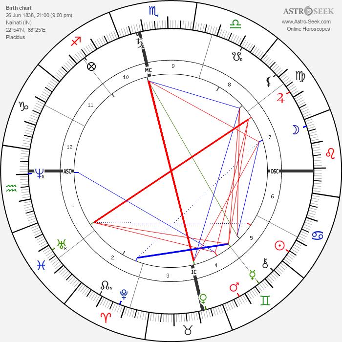 Bankim Chandra Chattopadhyay - Astrology Natal Birth Chart