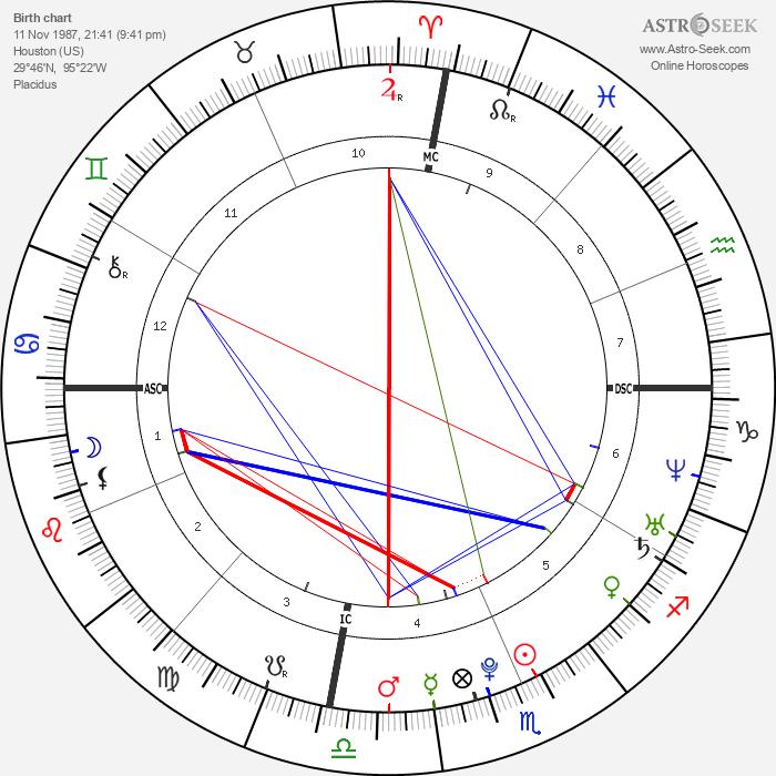 Banu Guler - Astrology Natal Birth Chart