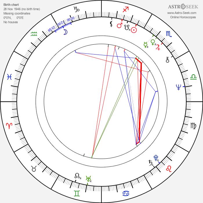 Baotian Li - Astrology Natal Birth Chart