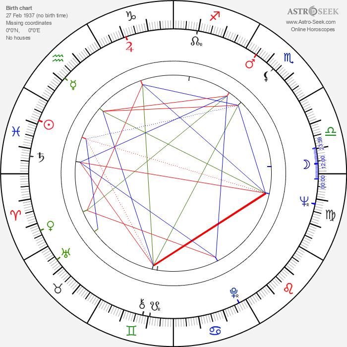 Barbara Babcock - Astrology Natal Birth Chart