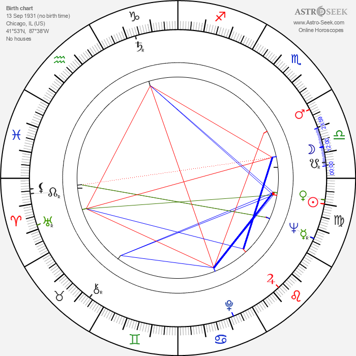 Barbara Bain - Astrology Natal Birth Chart