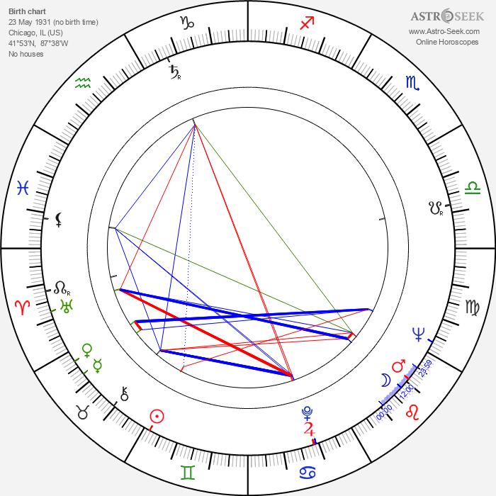Barbara Barrie - Astrology Natal Birth Chart