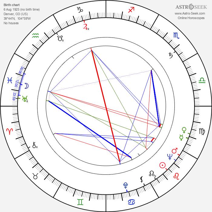 Barbara Bates - Astrology Natal Birth Chart