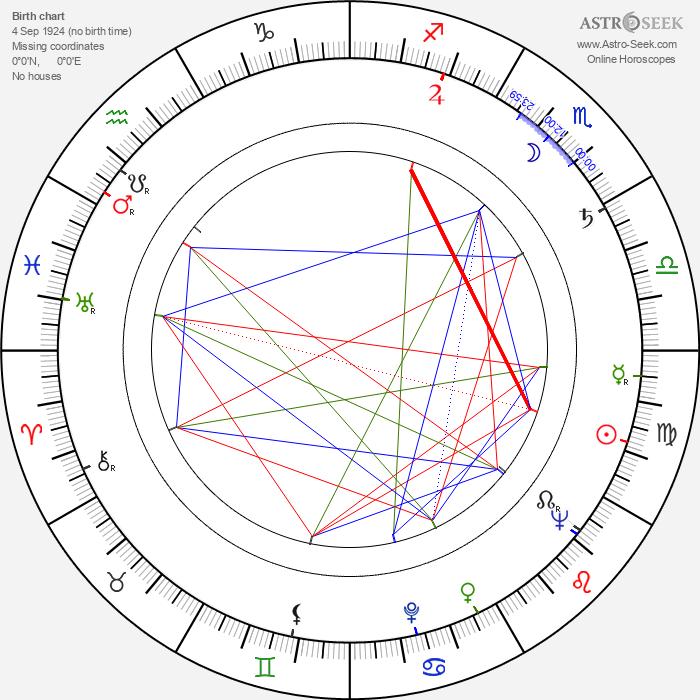 Barbara Bittnerówna - Astrology Natal Birth Chart