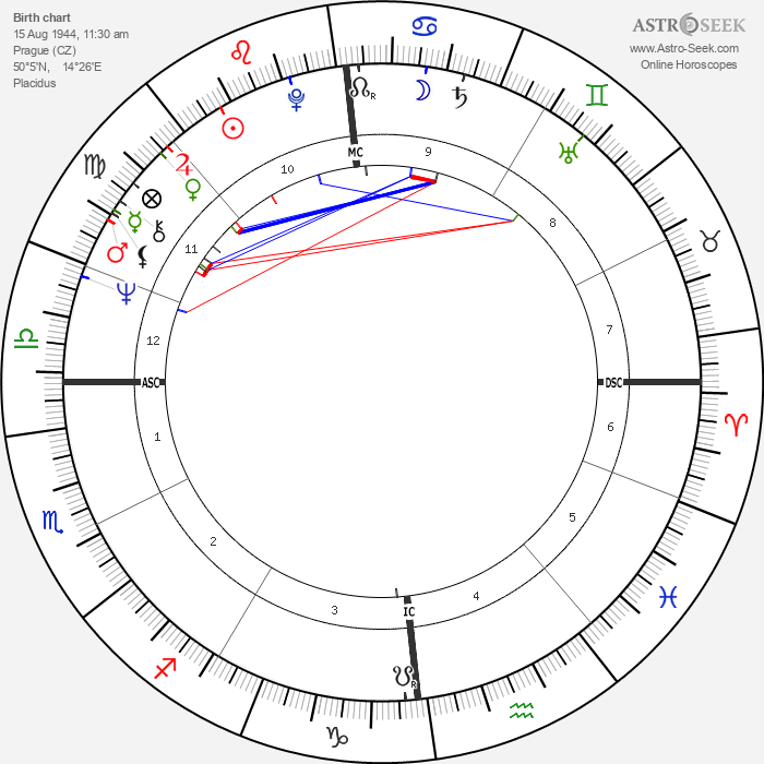Barbara Bouchet - Astrology Natal Birth Chart