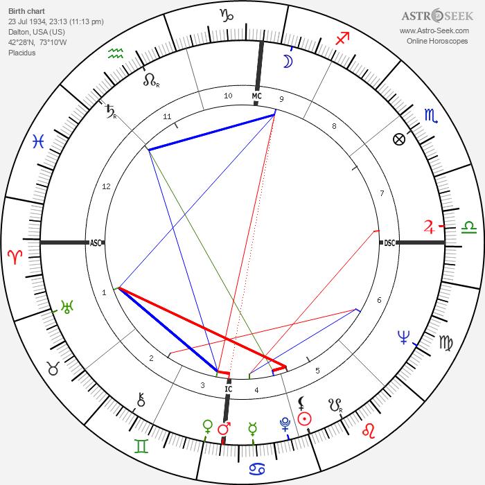 Barbara Cameron - Astrology Natal Birth Chart