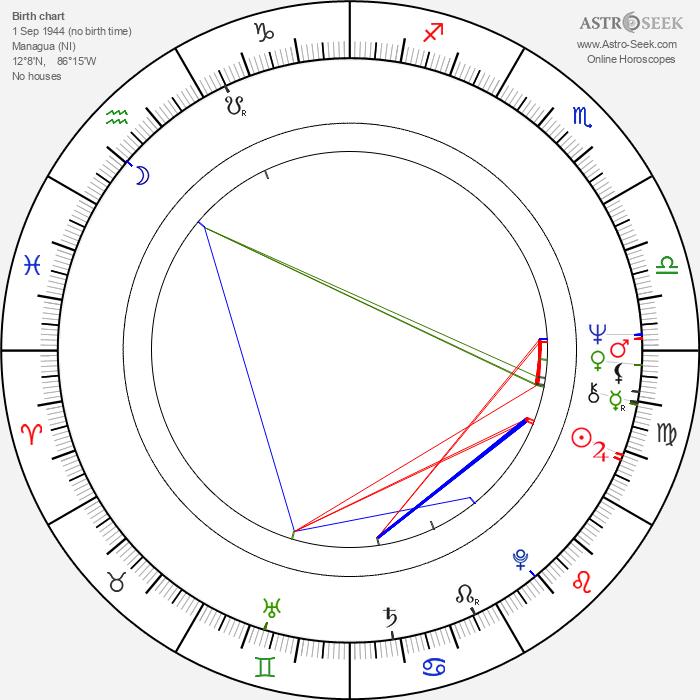 Barbara Carrera - Astrology Natal Birth Chart