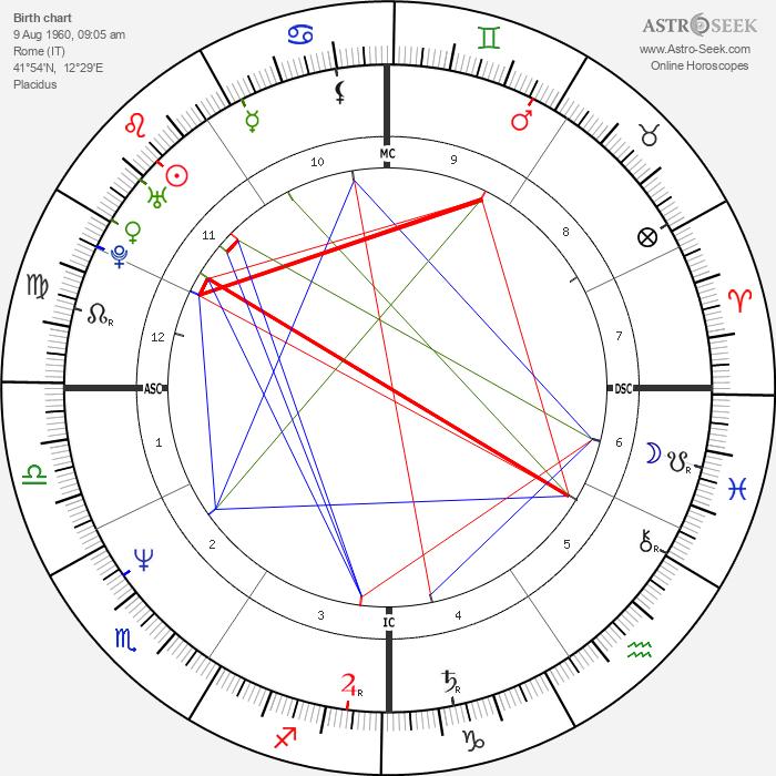 Barbara De Rossi - Astrology Natal Birth Chart