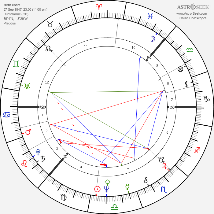 Barbara Dickson - Astrology Natal Birth Chart