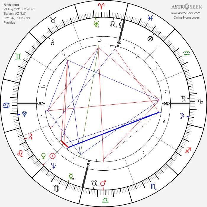 Barbara Eden - Astrology Natal Birth Chart