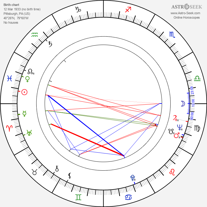 Barbara Feldon - Astrology Natal Birth Chart