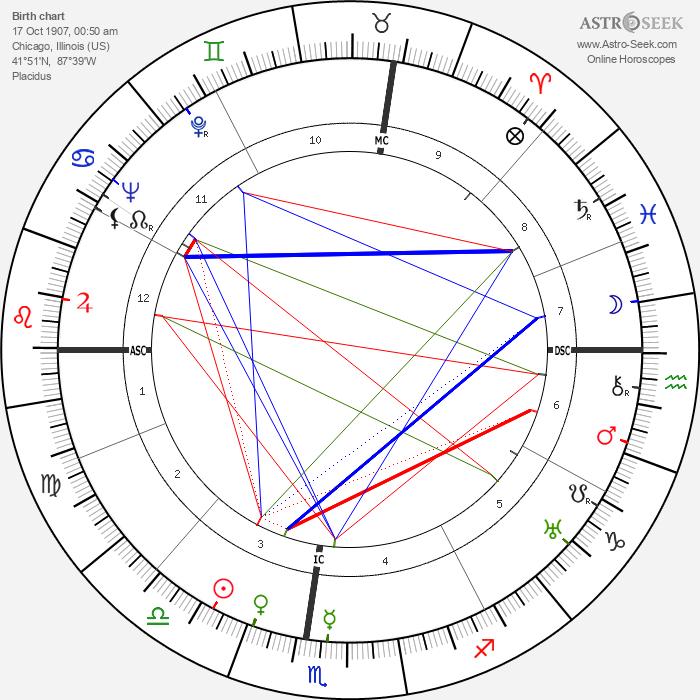 Barbara H. Watters - Astrology Natal Birth Chart