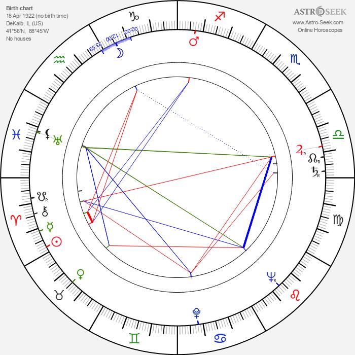 Barbara Hale - Astrology Natal Birth Chart