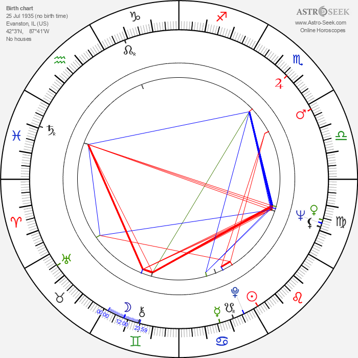 Barbara Harris - Astrology Natal Birth Chart