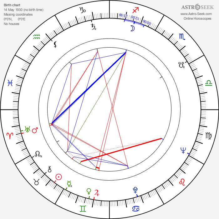 Barbara Horawianka - Astrology Natal Birth Chart