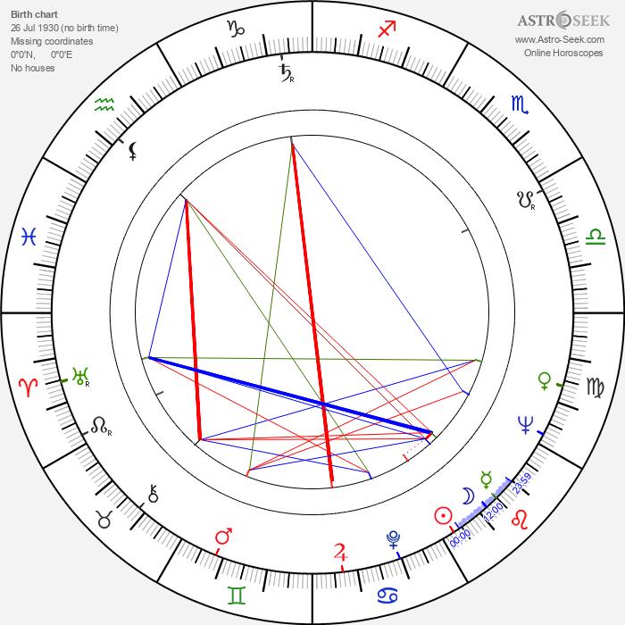 Barbara Jefford - Astrology Natal Birth Chart