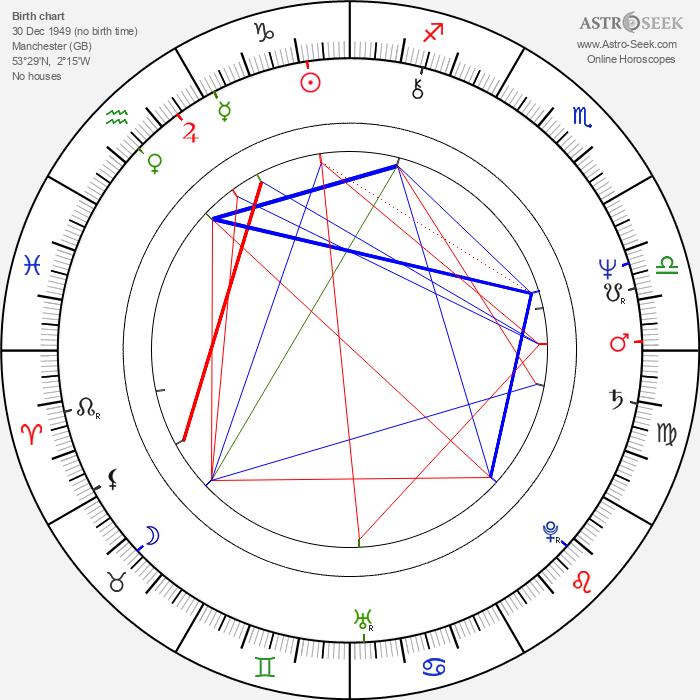 Barbara Kellerman - Astrology Natal Birth Chart