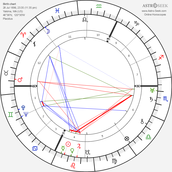 Barbara La Marr - Astrology Natal Birth Chart