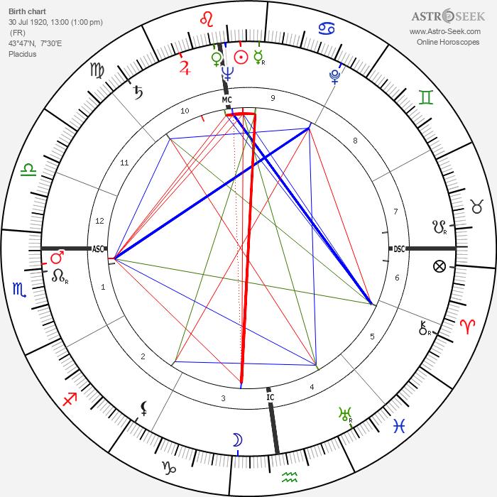 Barbara Laage - Astrology Natal Birth Chart