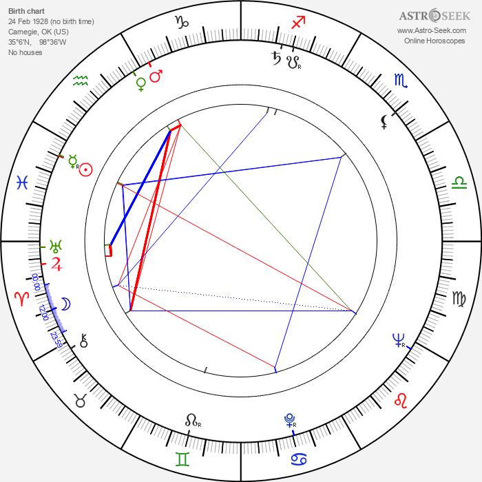 Barbara Lawrence - Astrology Natal Birth Chart