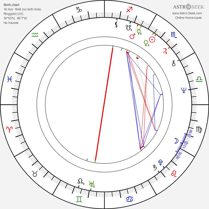 Barbara Leigh - Astrology Natal Birth Chart