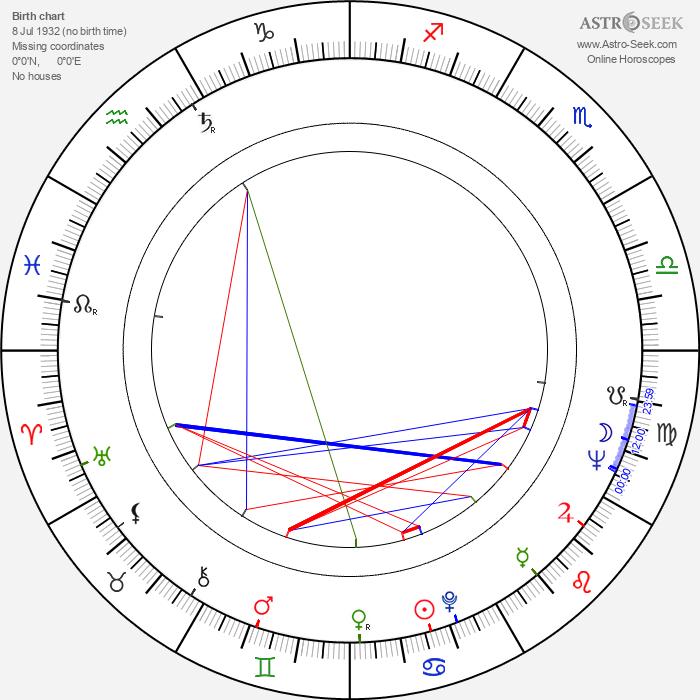Barbara Loden - Astrology Natal Birth Chart