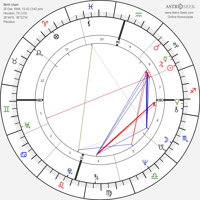 Barbara Mandrell - Astrology Natal Birth Chart